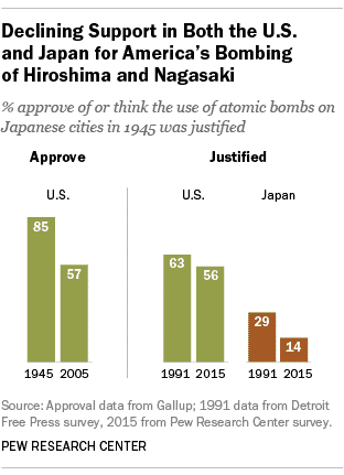 attitudes towards dropping of atomic bombs